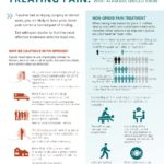 Treating Pain: What Alaskans Should Know